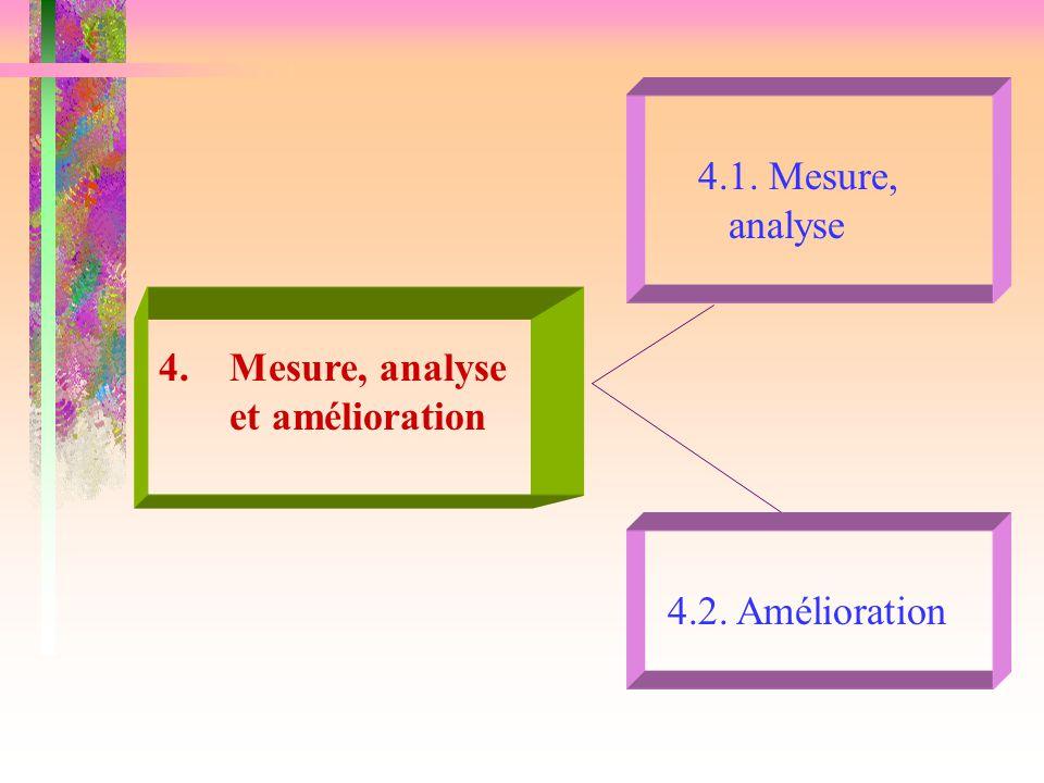 4.1. Mesure, analyse 4.2. Amélioration 4. Mesure, analyse et amélioration