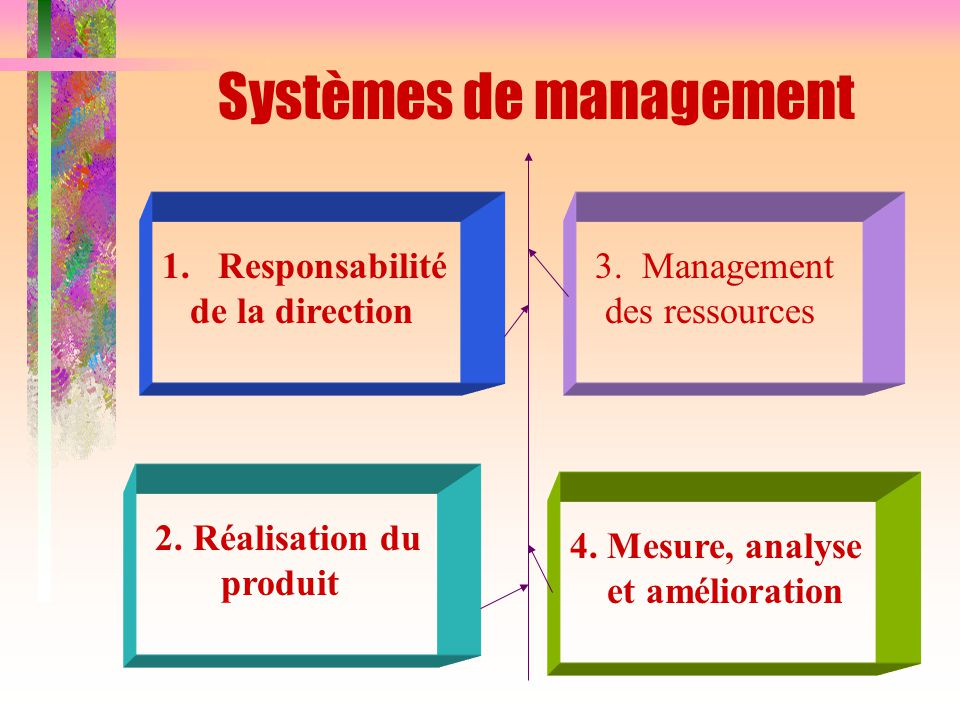 Systèmes de management 1. Responsabilité de la direction 2. Réalisation du produit 3. Management des ressources 4. Mesure, analyse et amélioration