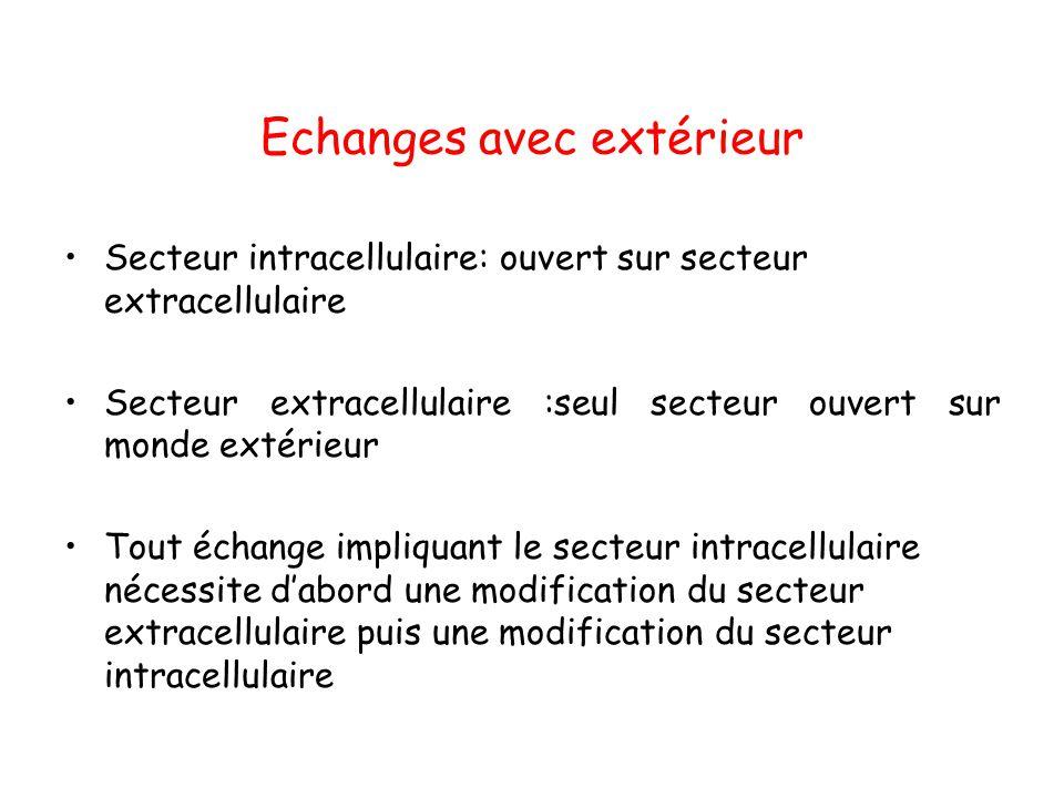 Echanges avec extérieur Secteur intracellulaire: ouvert sur secteur extracellulaire Secteur extracellulaire :seul secteur ouvert sur monde extérieur T