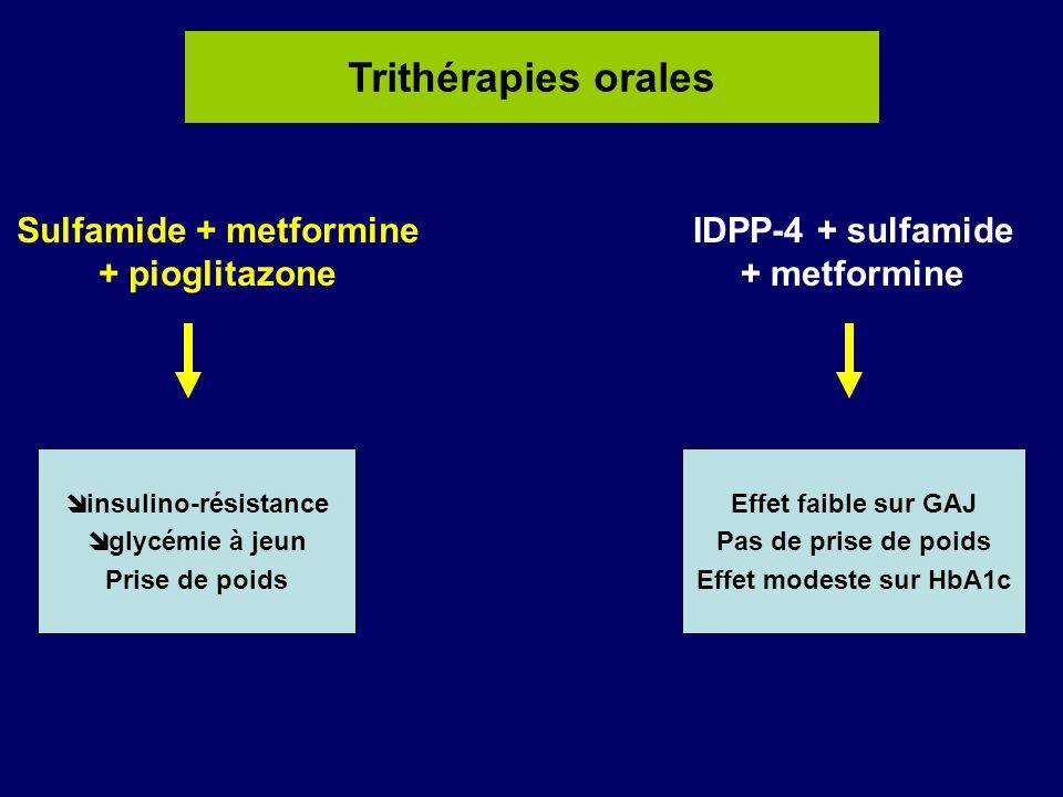 Trithérapies orales Sulfamide + metformine + pioglitazone  insulino-résistance  glycémie à jeun Prise de poids IDPP-4 + sulfamide + metformine Effet