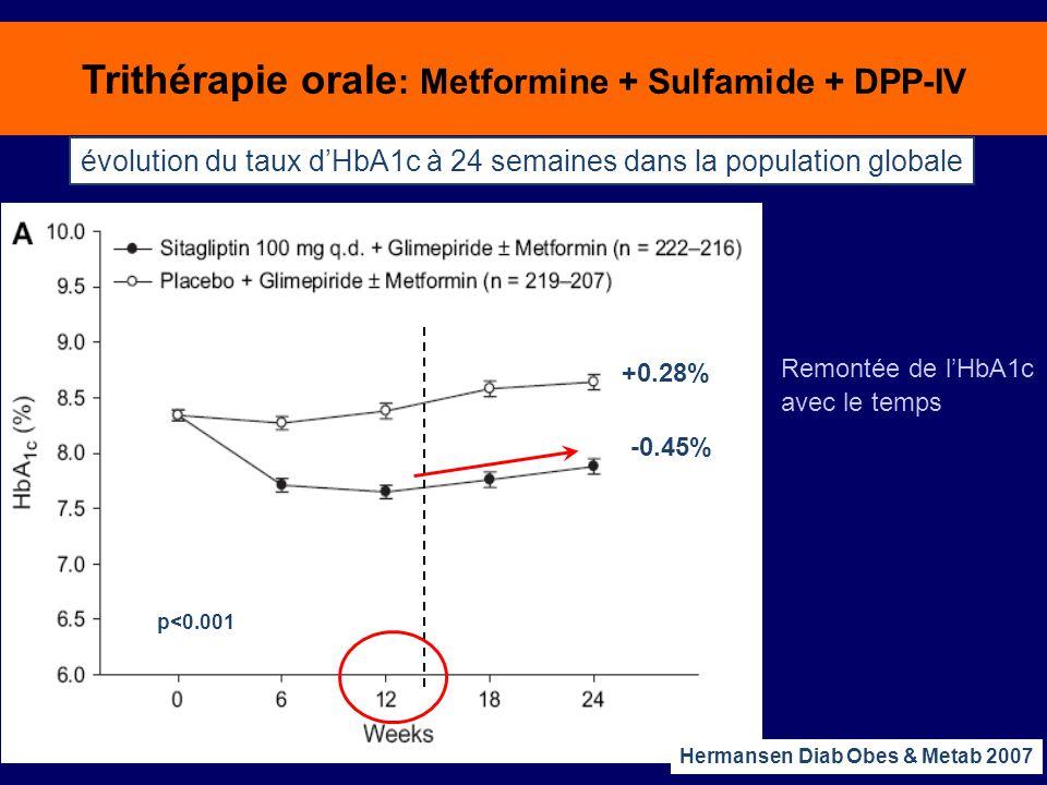 Trithérapie orale : Metformine + Sulfamide + DPP-IV évolution du taux d'HbA1c à 24 semaines dans la population globale -0.45% +0.28% p<0.001 Hermansen