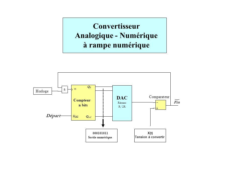 Convertisseur Analogique - Numérique à rampe numérique Compteur n bits & Fin Raz Départ H X(t) Tension à convertir DAC Réseau R/2R 000101011 Sortie nu
