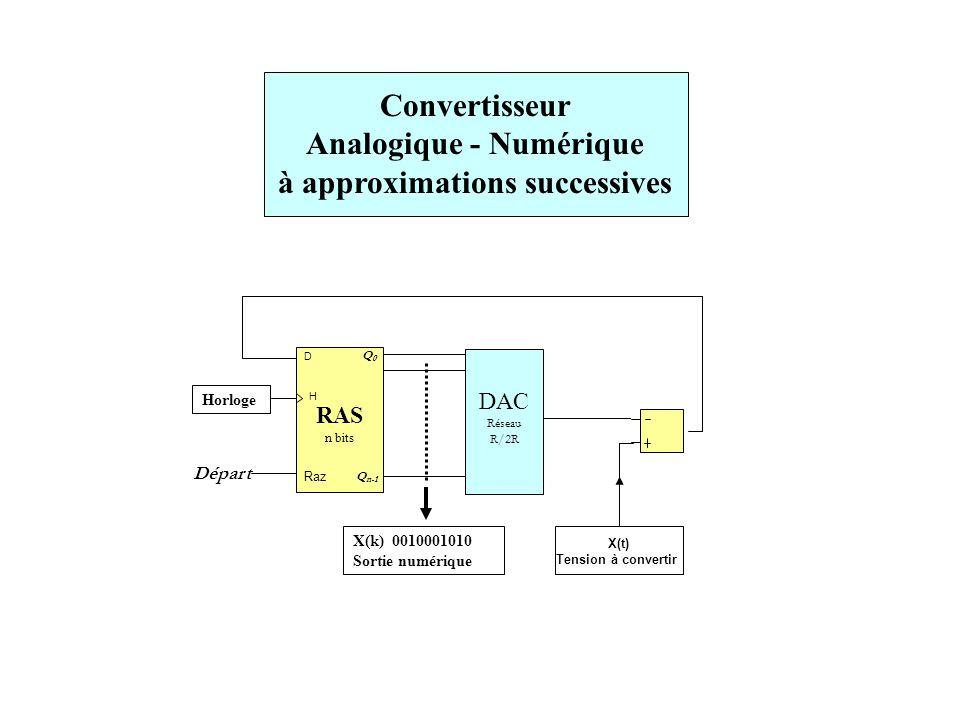Convertisseur Analogique - Numérique à approximations successives RAS n bits Raz Départ H X(t) Tension à convertir DAC Réseau R/2R X(k) 0010001010 Sortie numérique Q0 Q0 Q n-1 Horloge D