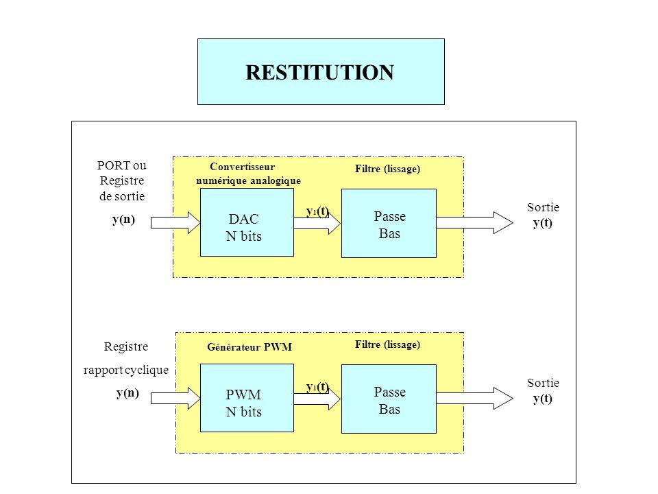 PORT ou Registre de sortie y(n) Sortie y(t) DAC N bits Convertisseur numérique analogique Passe Bas Filtre (lissage) y 1 (t) Sortie y(t) PWM N bits Générateur PWM Passe Bas Filtre (lissage) y 1 (t) Registre rapport cyclique y(n)