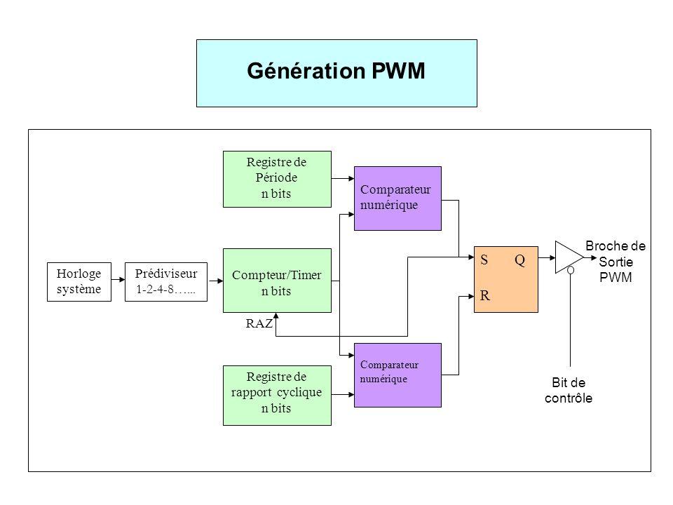 Génération PWM Horloge système Prédiviseur 1-2-4-8…... Compteur/Timer n bits Registre de Période n bits Comparateur numérique RAZ Registre de rapport