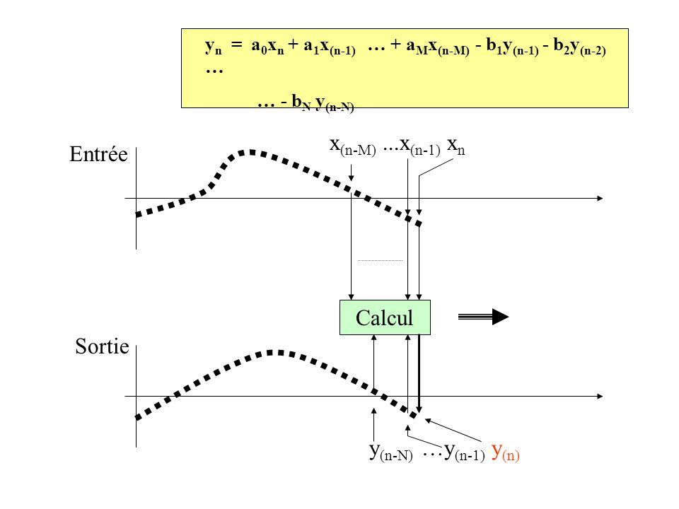 y n = a 0 x n + a 1 x (n-1) … + a M x (n-M) - b 1 y (n-1) - b 2 y (n-2) … … - b N y (n-N) Entrée Sortie Calcul x (n-M)...x (n-1) x n y (n-N) …y (n-1) y (n)