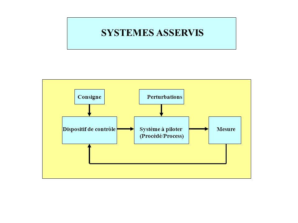 SYSTEMES ASSERVIS Dispositif de contrôleSystème à piloter (Procédé/Process) PerturbationsConsigne Mesure