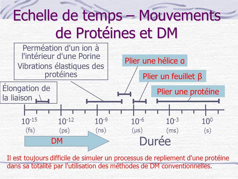 Echelle de temps – Mouvements de Protéines et DM Durée 10 -15 10 -6 10 -9 10 -12 10 -3 10 0 (s) (fs) (ps) (μs)(ns) (ms) Élongation de la liaison Permé