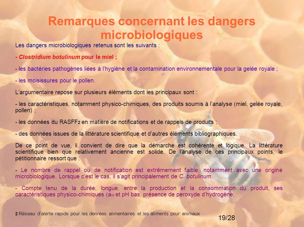 19/28 Remarques concernant les dangers microbiologiques Les dangers microbiologiques retenus sont les suivants : - Clostridium botulinum pour le miel