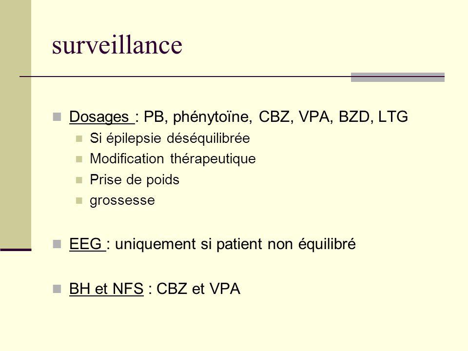 surveillance Dosages : PB, phénytoïne, CBZ, VPA, BZD, LTG Si épilepsie déséquilibrée Modification thérapeutique Prise de poids grossesse EEG : uniquement si patient non équilibré BH et NFS : CBZ et VPA