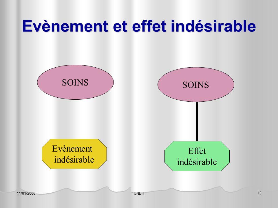 CNEH 13 11/01/2006 Evènement et effet indésirable SOINS Evènement indésirable SOINS Effet indésirable