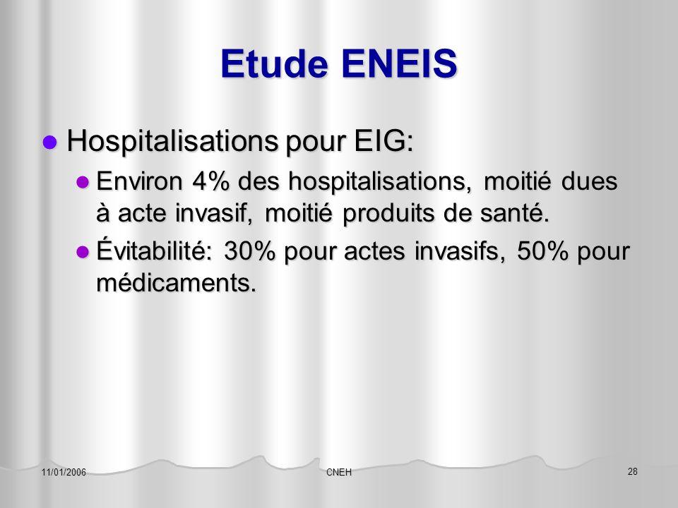 CNEH 28 11/01/2006 Etude ENEIS Hospitalisations pour EIG: Hospitalisations pour EIG: Environ 4% des hospitalisations, moitié dues à acte invasif, moit