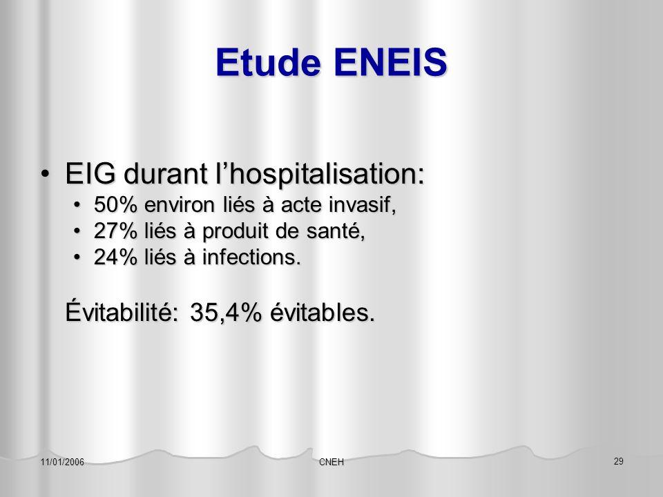 CNEH 29 11/01/2006 Etude ENEIS EIG durant l'hospitalisation:EIG durant l'hospitalisation: 50% environ liés à acte invasif,50% environ liés à acte inva
