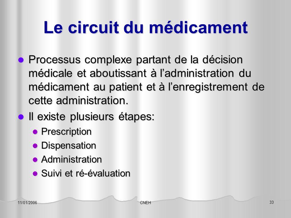 CNEH 33 11/01/2006 Le circuit du médicament Processus complexe partant de la décision médicale et aboutissant à l'administration du médicament au pati