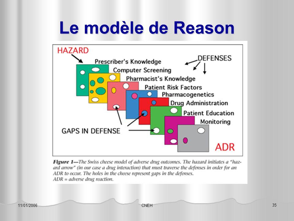 CNEH 35 11/01/2006 Le modèle de Reason