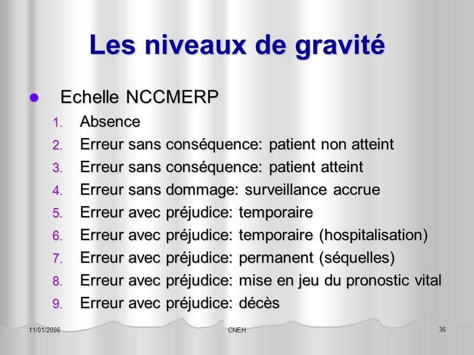 CNEH 36 11/01/2006 Les niveaux de gravité Echelle NCCMERP Echelle NCCMERP 1. Absence 2. Erreur sans conséquence: patient non atteint 3. Erreur sans co