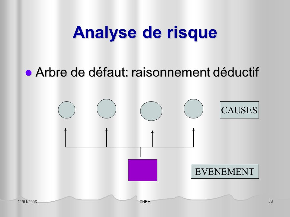 CNEH 38 11/01/2006 Analyse de risque Arbre de défaut: raisonnement déductif Arbre de défaut: raisonnement déductif CAUSES EVENEMENT