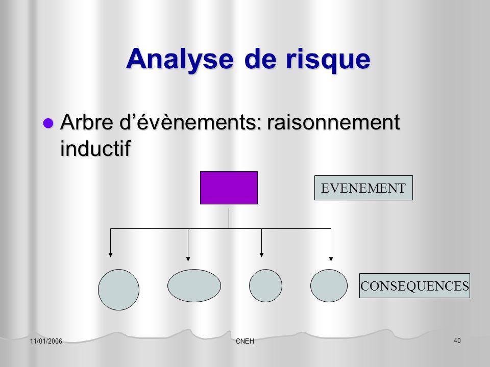 CNEH 40 11/01/2006 Analyse de risque Analyse de risque Arbre d'évènements: raisonnement inductif Arbre d'évènements: raisonnement inductif EVENEMENT C