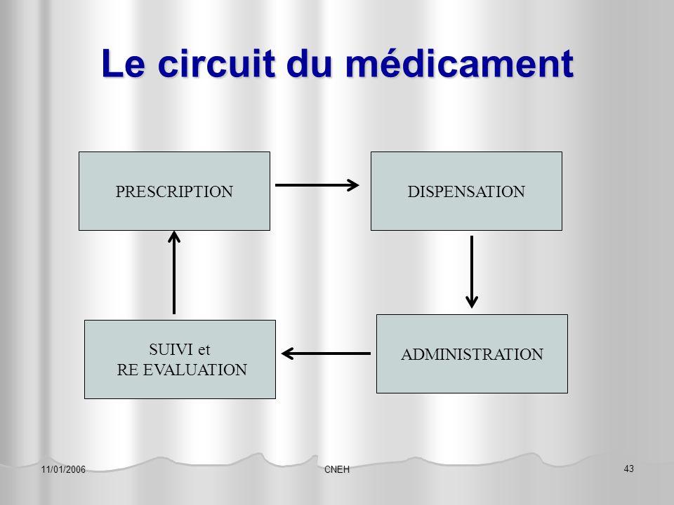 CNEH 43 11/01/2006 Le circuit du médicament PRESCRIPTIONDISPENSATION ADMINISTRATION SUIVI et RE EVALUATION