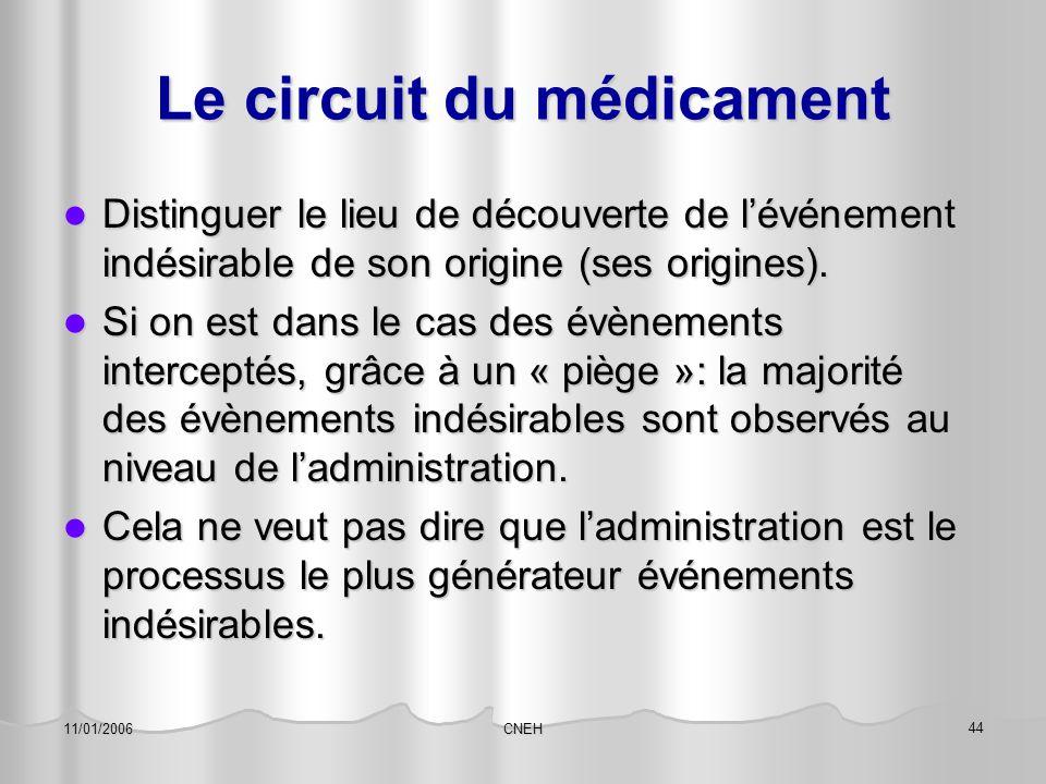 CNEH 44 11/01/2006 Le circuit du médicament Distinguer le lieu de découverte de l'événement indésirable de son origine (ses origines). Distinguer le l