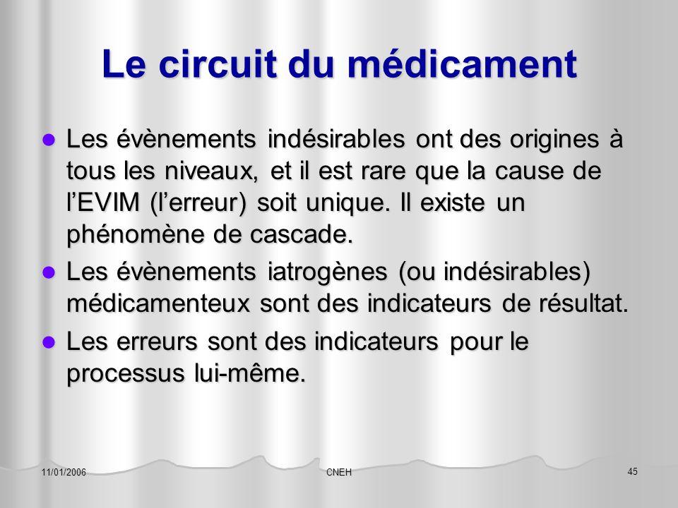 CNEH 45 11/01/2006 Le circuit du médicament Les évènements indésirables ont des origines à tous les niveaux, et il est rare que la cause de l'EVIM (l'