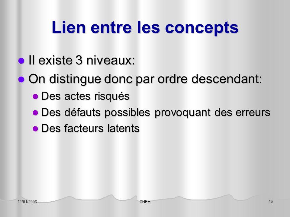 CNEH 46 11/01/2006 Lien entre les concepts Il existe 3 niveaux: Il existe 3 niveaux: On distingue donc par ordre descendant: On distingue donc par ord