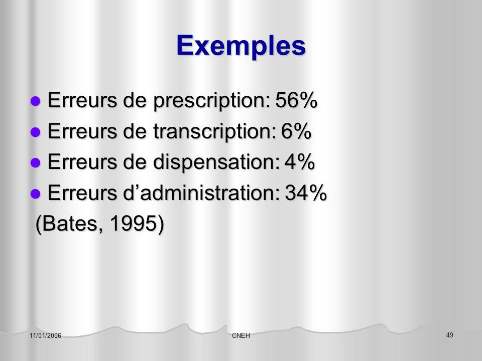 CNEH 49 11/01/2006 Exemples Erreurs de prescription: 56% Erreurs de prescription: 56% Erreurs de transcription: 6% Erreurs de transcription: 6% Erreur