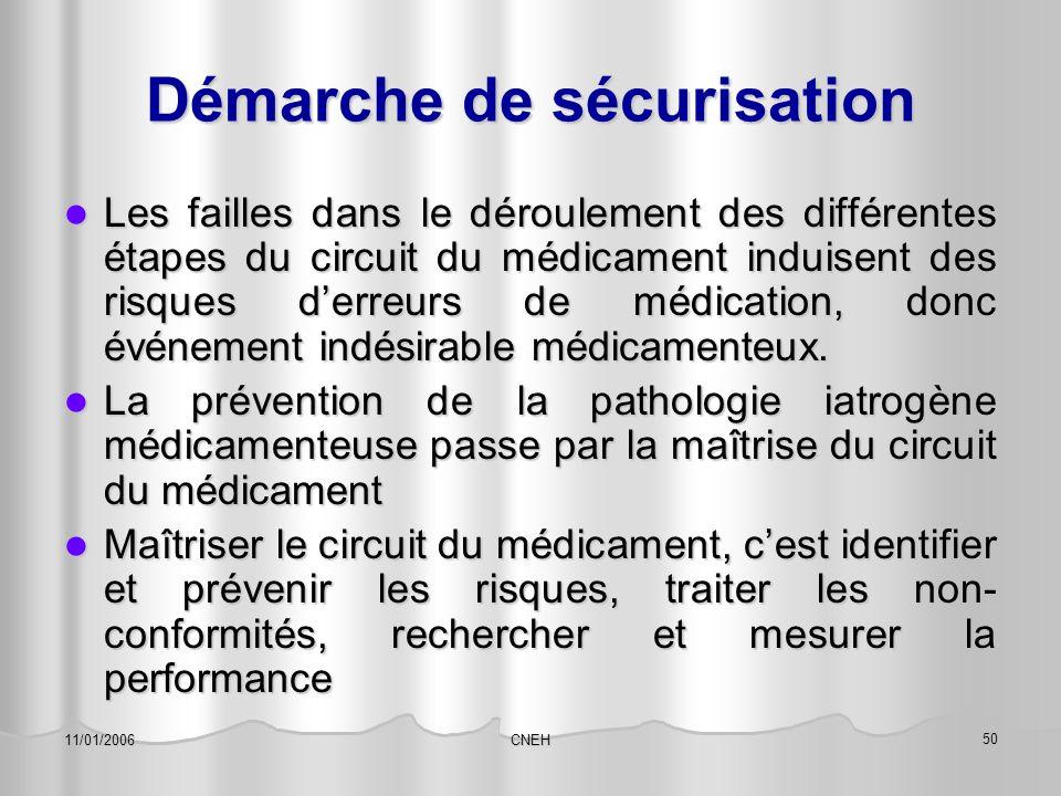 CNEH 50 11/01/2006 Démarche de sécurisation Les failles dans le déroulement des différentes étapes du circuit du médicament induisent des risques d'er
