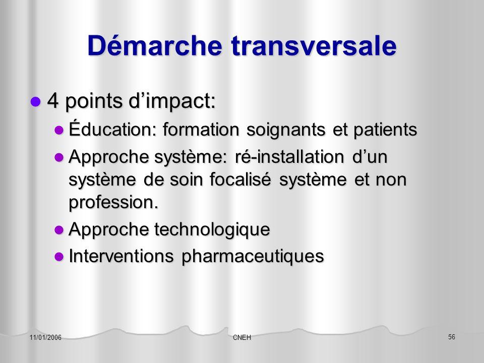 CNEH 56 11/01/2006 Démarche transversale 4 points d'impact: 4 points d'impact: Éducation: formation soignants et patients Éducation: formation soignan