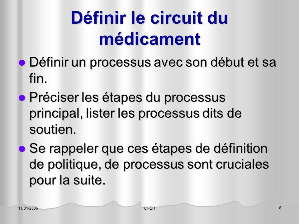 CNEH 6 11/01/2006 Définir le circuit du médicament Définir un processus avec son début et sa fin. Définir un processus avec son début et sa fin. Préci