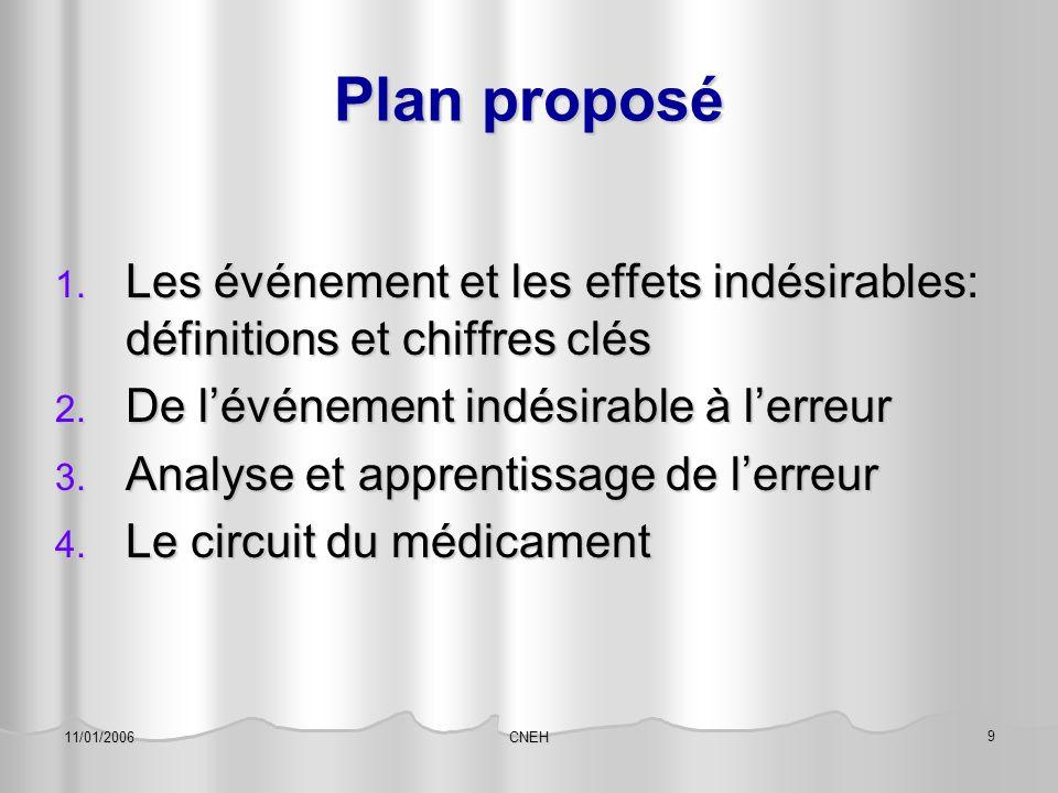 CNEH 9 11/01/2006 Plan proposé 1. Les événement et les effets indésirables: définitions et chiffres clés 2. De l'événement indésirable à l'erreur 3. A