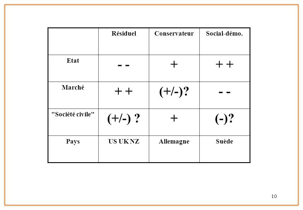 10 RésiduelConservateurSocial-démo. Etat - ++ Marché + (+/-)?-