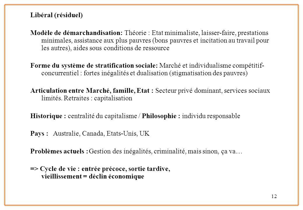 12 Libéral (résiduel) Modèle de démarchandisation: Théorie : Etat minimaliste, laisser-faire, prestations minimales, assistance aux plus pauvres (bons