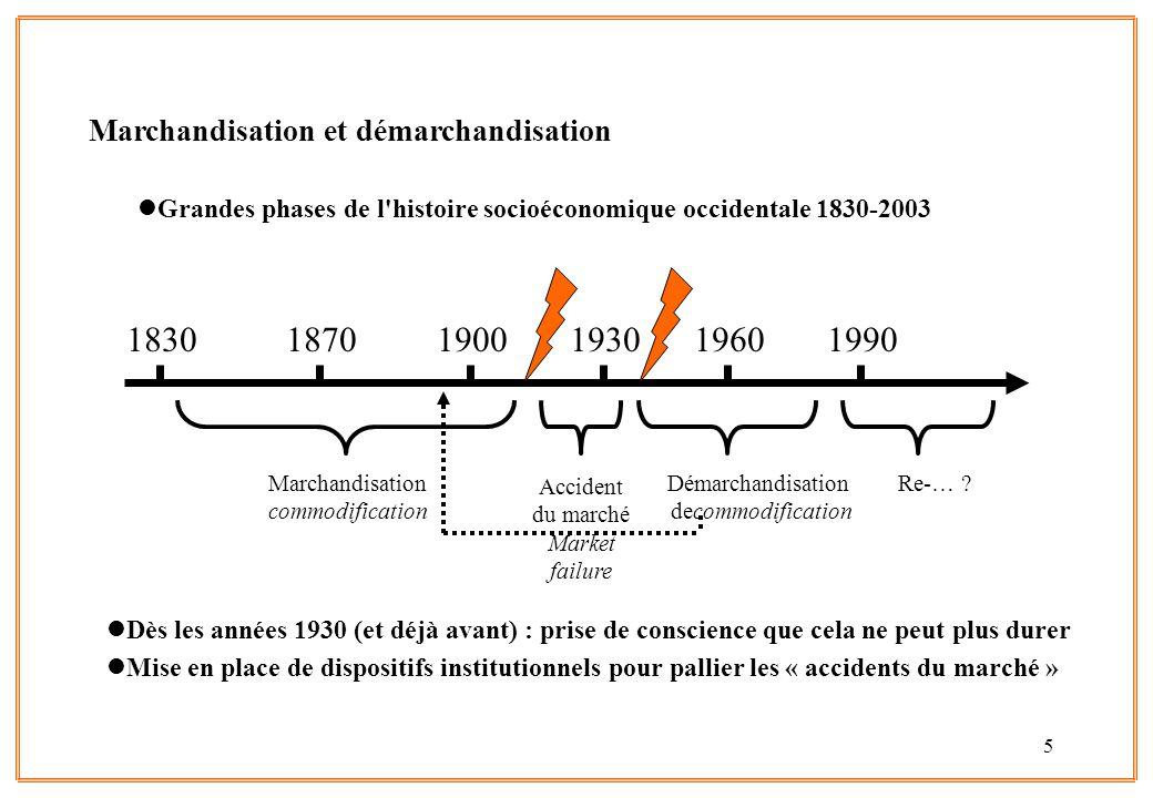 5 Marchandisation et démarchandisation lGrandes phases de l'histoire socioéconomique occidentale 1830-2003 lDès les années 1930 (et déjà avant) : pris