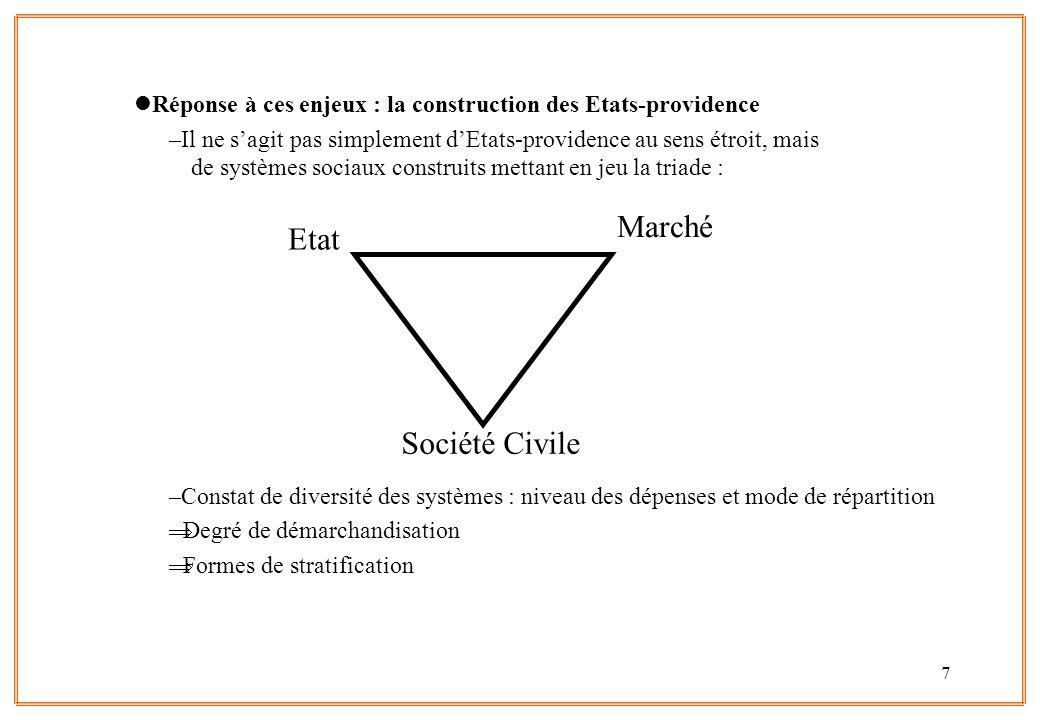 8 lDeux axes historiques de différenciation : –Institutionnalisé - Résiduel (Titmuss, 1945) (Inst = Etat-providence développé, législation spécifique, enjeu fort des partenaires sociaux, … versus Résid : le contraire) –Bismarckien - Beveridgien (Perrin, 1960) (Bism.