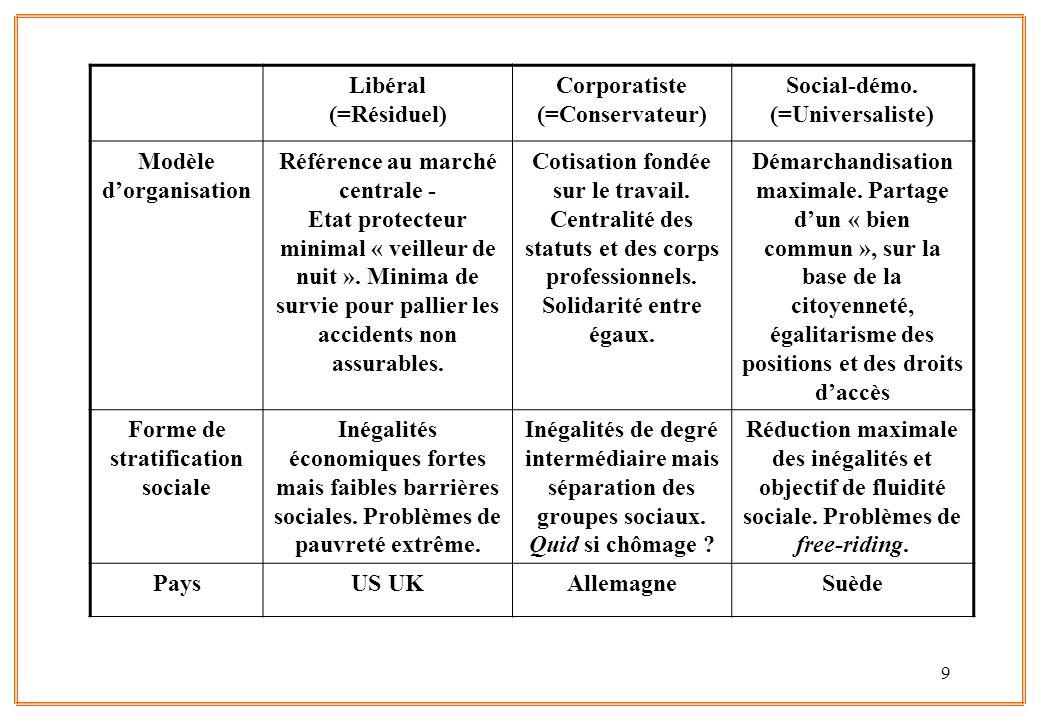 9 Libéral (=Résiduel) Corporatiste (=Conservateur) Social-démo. (=Universaliste) Modèle d'organisation Référence au marché centrale - Etat protecteur