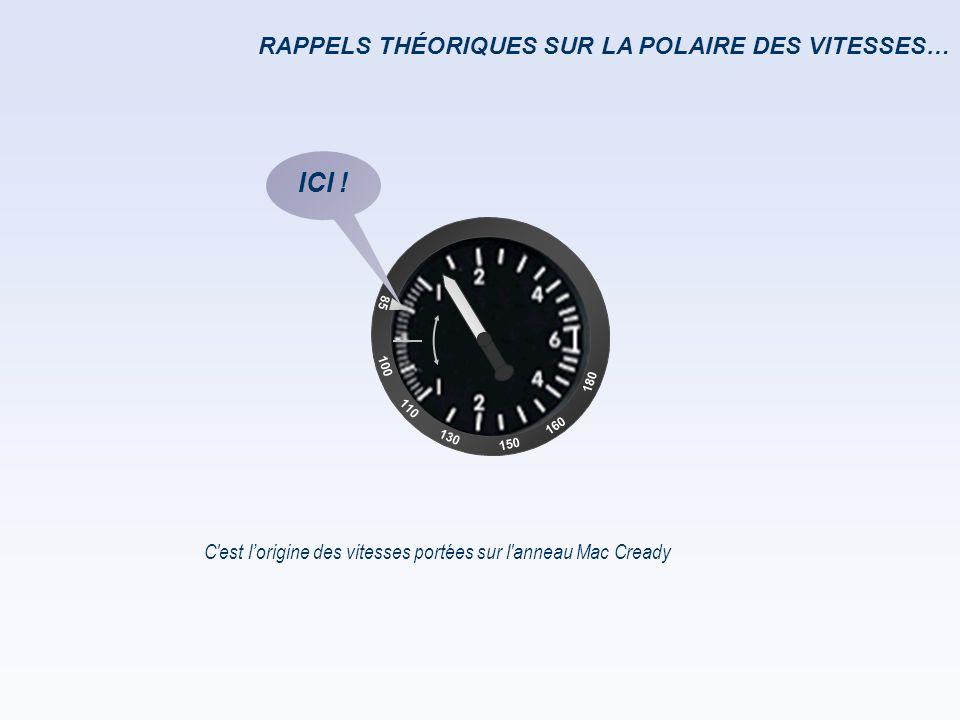 RAPPELS THÉORIQUES SUR LA POLAIRE DES VITESSES… C'est l'origine des vitesses portées sur l'anneau Mac Cready 85 100 110 160 150 180 130 ICI !