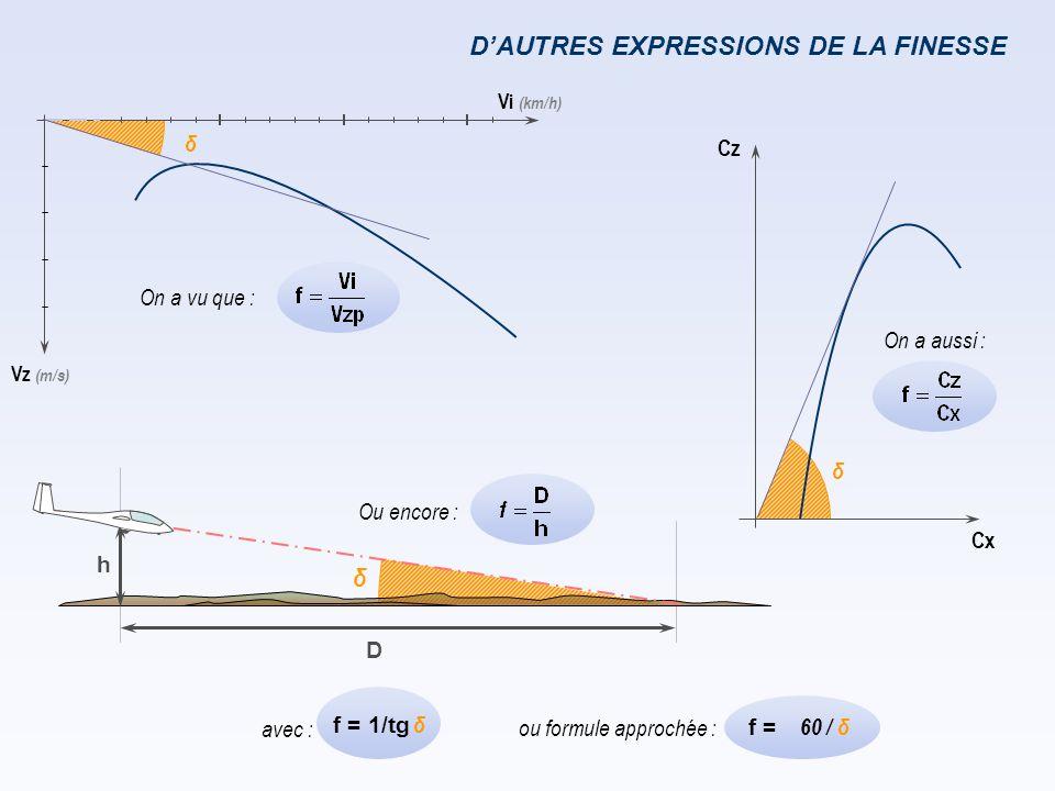 D'AUTRES EXPRESSIONS DE LA FINESSE δ D h Cx Cz On a vu que : Vi (km/h) Vz (m/s) δ On a aussi : Ou encore : avec : δ f = 1/tg 60 / δ f = ou formule app