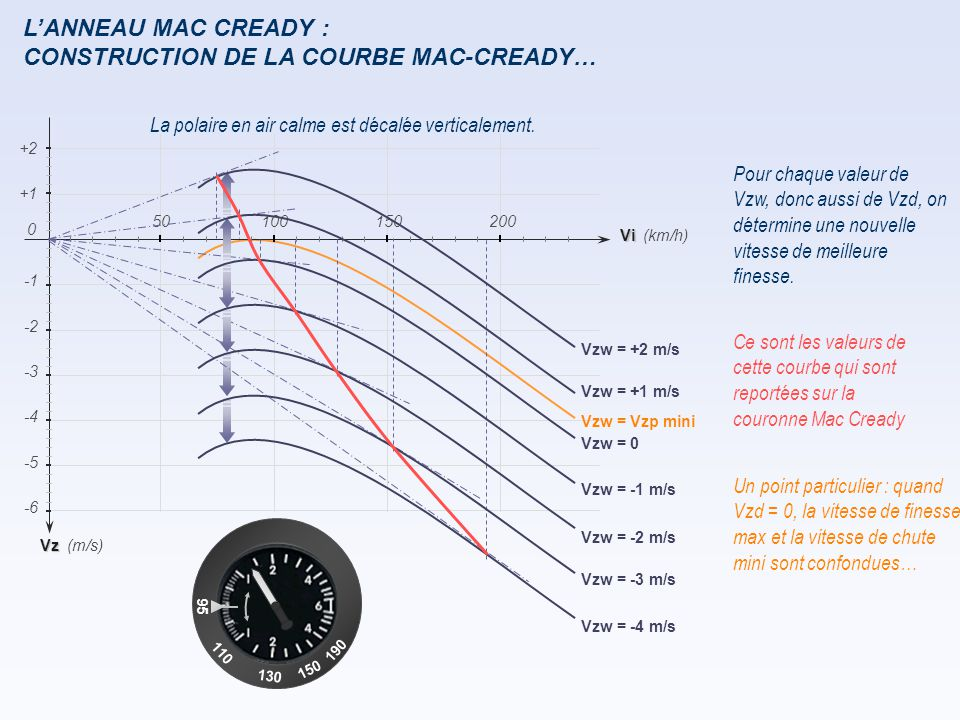 L'ANNEAU MAC CREADY : CONSTRUCTION DE LA COURBE MAC-CREADY… La polaire en air calme est décalée verticalement. Pour chaque valeur de Vzw, donc aussi d