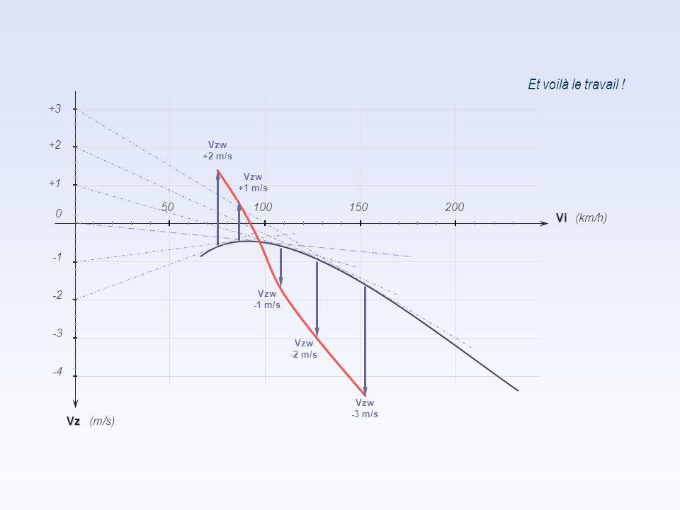 Et voilà le travail ! Vz -2 -4 -3 (km/h) (m/s) +1 +2 Vi 150200 0 50100 +3 Vzw -3 m/s Vzw -2 m/s Vzw -1 m/s Vzw +1 m/s Vzw +2 m/s