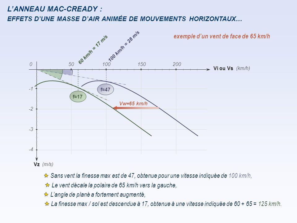 L'ANNEAU MAC-CREADY : exemple d'un vent de face de 65 km/h Sans vent la finesse max est de 47, obtenue pour une vitesse indiquée de 100 km/h, Le vent