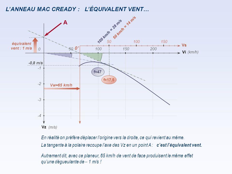 L'ANNEAU MAC CREADY : En réalité on préfère déplacer l'origine vers la droite, ce qui revient au même. La tangente à la polaire recoupe l'axe des Vz e