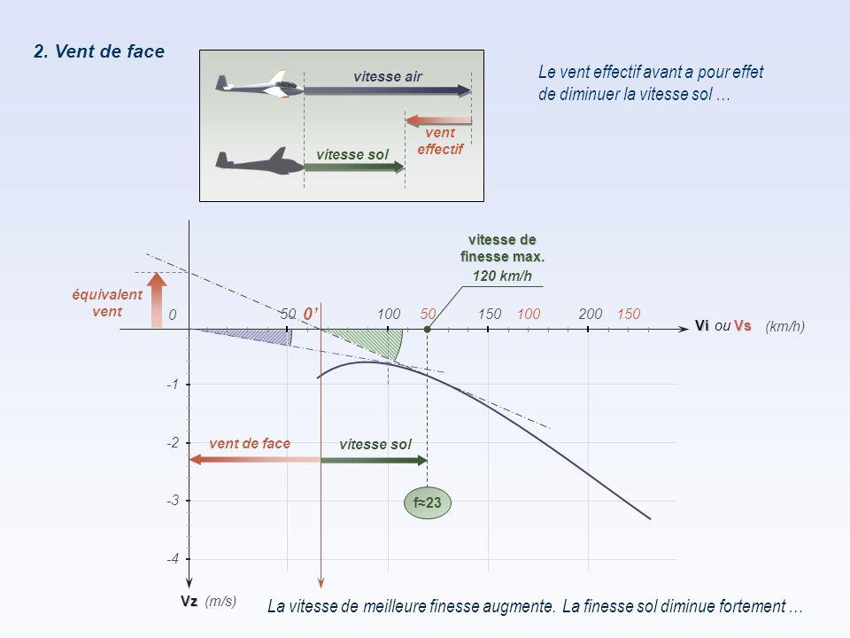 2. Vent de face Le vent effectif avant a pour effet de diminuer la vitesse sol … La vitesse de meilleure finesse augmente. Vz Vi 50100150200 0 -2 -4 -