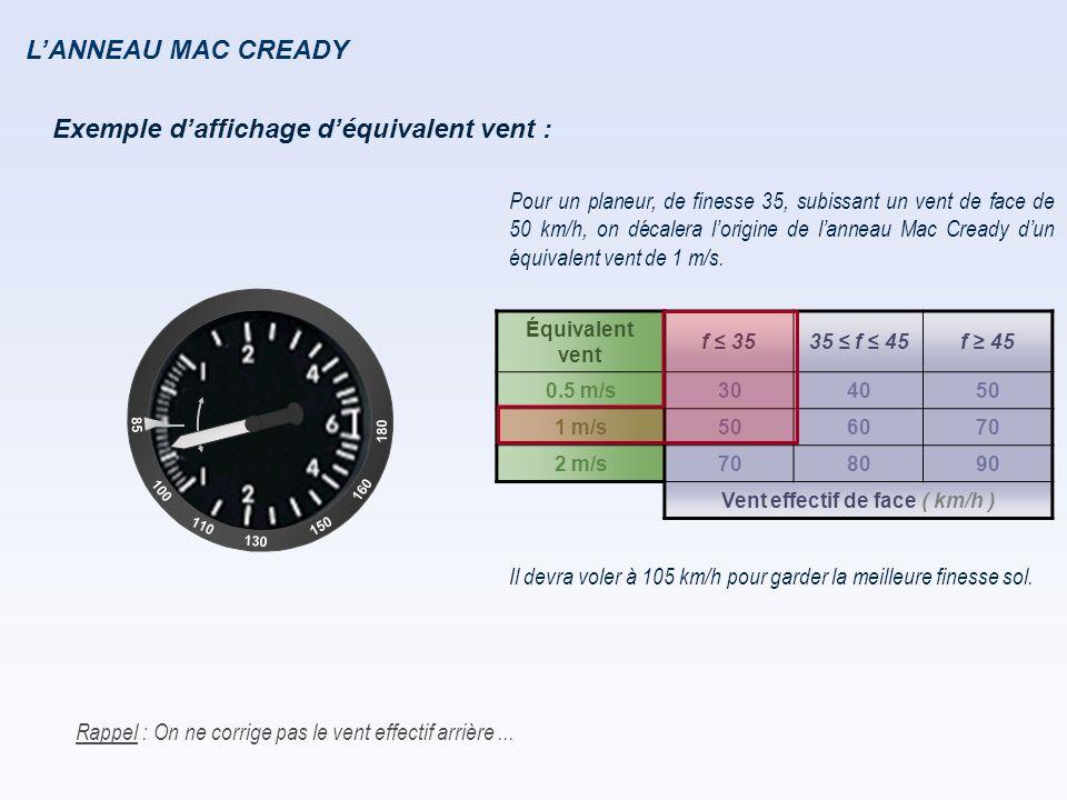 L'ANNEAU MAC CREADY Exemple d'affichage d'équivalent vent : Pour un planeur, de finesse 35, subissant un vent de face de 50 km/h, on décalera l'origin