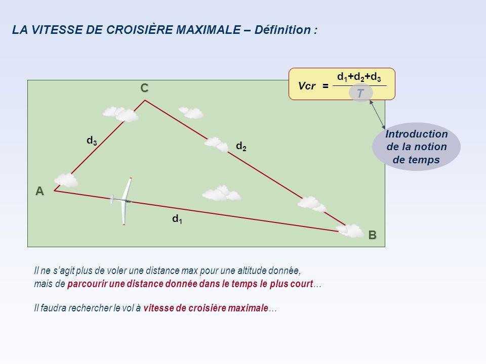 A B C d 1 d 2 d 3 LA VITESSE DE CROISIÈRE MAXIMALE – Définition : Il ne s'agit plus de voler une distance max pour une altitude donnée, Il faudra rech