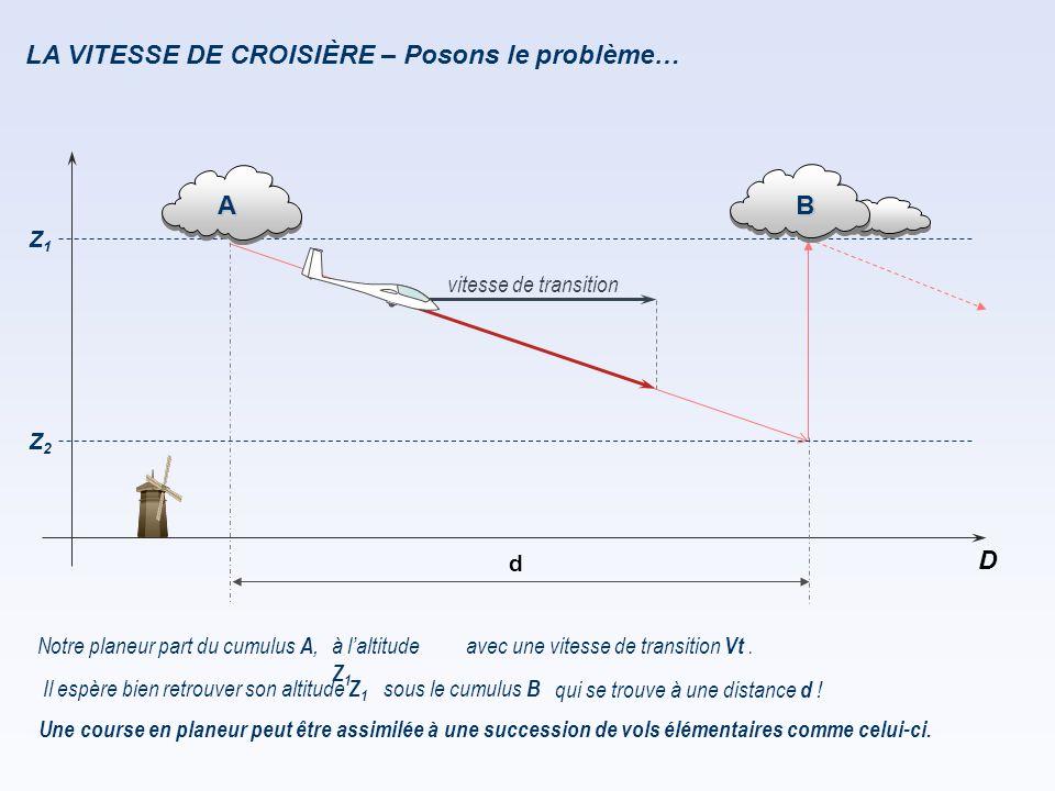 LA VITESSE DE CROISIÈRE – Posons le problème… Z1Z1 D d Notre planeur part du cumulus A, Une course en planeur peut être assimilée à une succession de