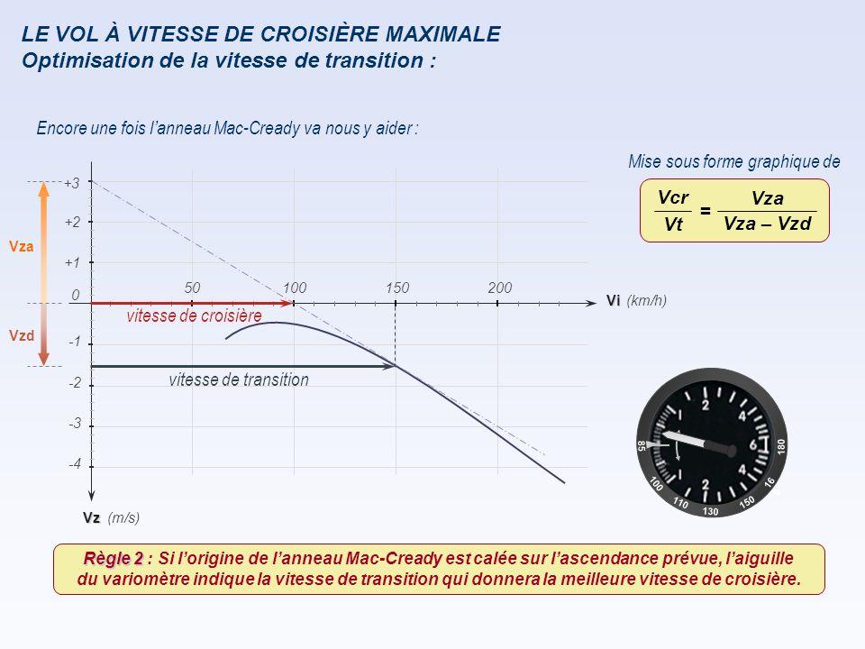 Encore une fois l ' anneau Mac-Cready va nous y aider : Mise sous forme graphique de Vza Vzd Vz -2 -4 -3 (km/h) (m/s) +1 +2 Vi 150200 0 50100 +3 vites