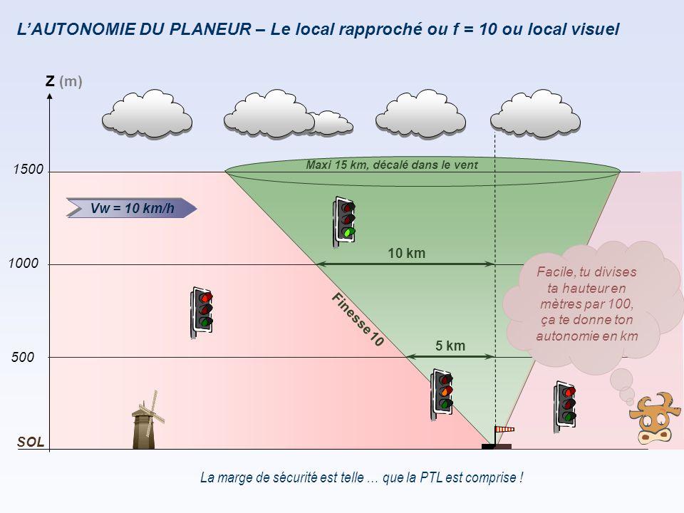 L'AUTONOMIE DU PLANEUR – Le local rapproché ou f = 10 ou local visuel Maxi 15 km, décalé dans le vent Finesse 10 La marge de sécurité est telle … que