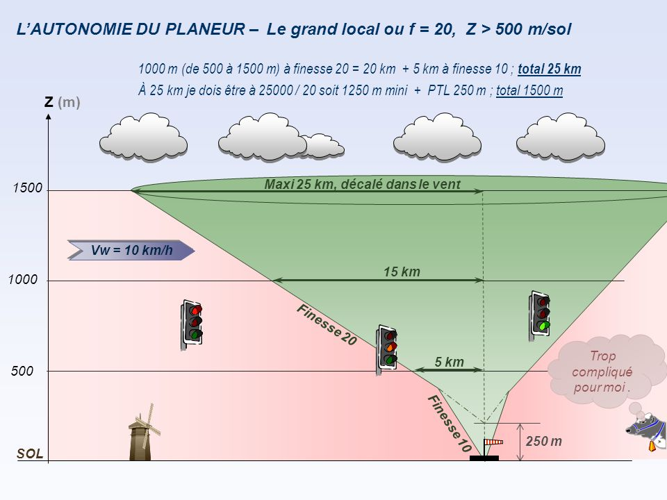 F i n e s s e 2 0 250 m L'AUTONOMIE DU PLANEUR – 1000 m (de 500 à 1500 m) à finesse 20 = 20 km + 5 km à finesse 10 ; total 25 km F i n e s s e 1 0 À 2
