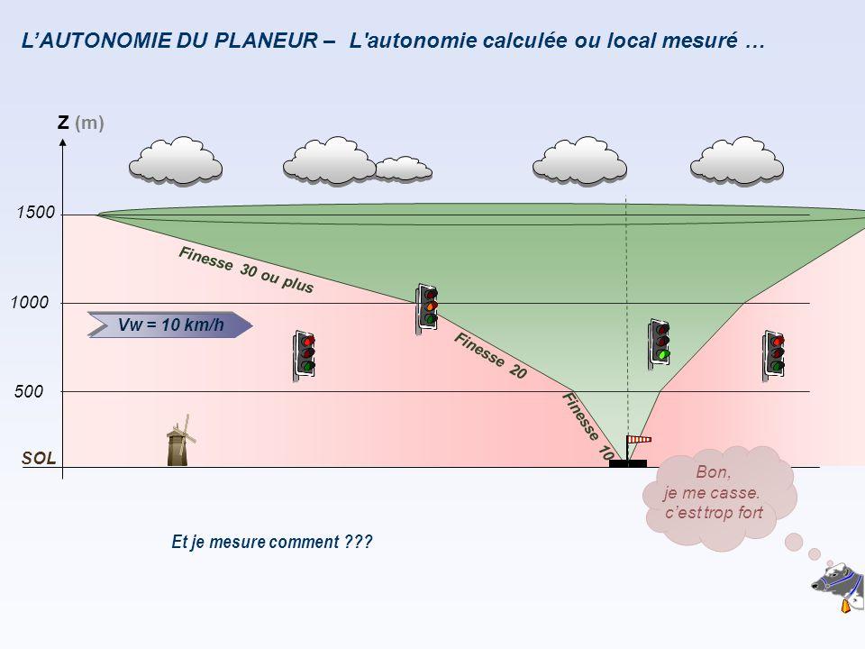 L'AUTONOMIE DU PLANEUR – F i n e s s e 2 0 F i n e s s e 1 0 Vw = 10 km/h Z (m) 500 1000 SOL 1500 F i n e s s e 3 0 o u p l u s Et je mesure comment ?